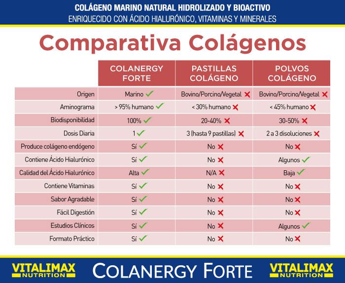Cuadro comparativo de colágeno