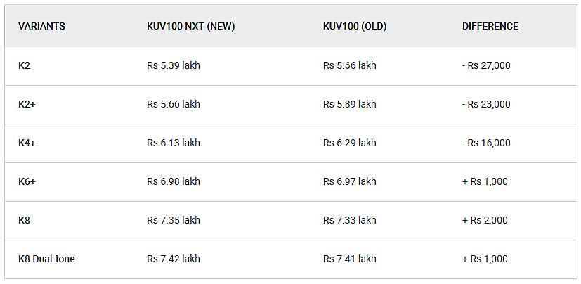 Mahindra KUV100: Old Vs New