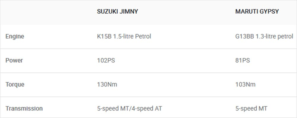 Suzuki Jimny vs Maruti Gypsy: Specifications & Features