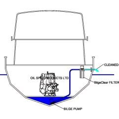 Modad Sewer System Diagram 1996 Ford Bronco Rear Window Wiring A Septic Pump Tank Pumping Elsavadorla