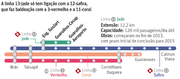 Trem Linha 13-Jade até o Aeroporto Guarulhos