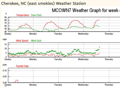 Weekly graphs of weather variables