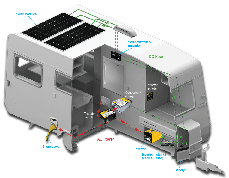 Solar Panel System Wiring Diagram On Wiring Diagram Rv Solar System