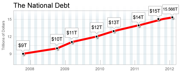national-debt-increase-chart