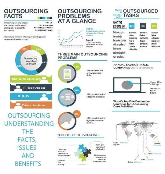 Outsourcing Facts