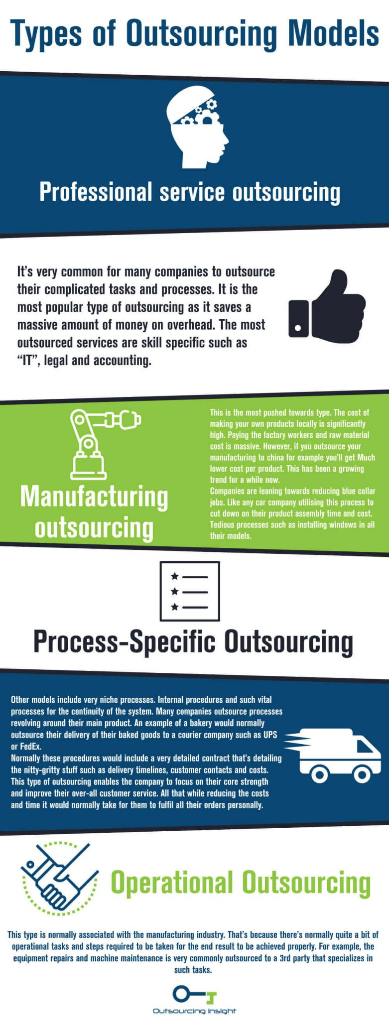 forms of outsourced models