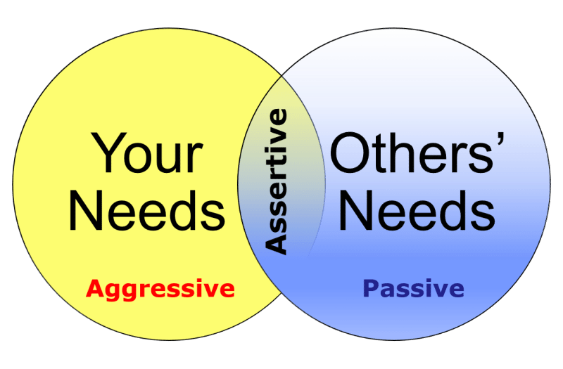 assertive communication in dating