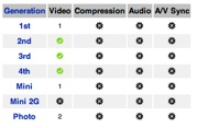 Ipod-Video-Linux-Status