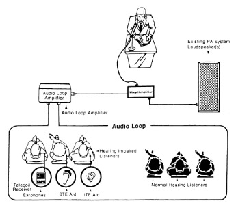 Microloop III Duel FM: An induction loop system