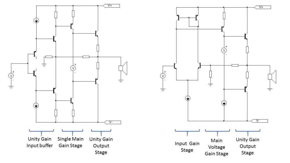 medium resolution of the figure above shows a simplified cmt amplifier on the left and a vmt on the right in cmt amplifiers only a single voltage gain stage is required