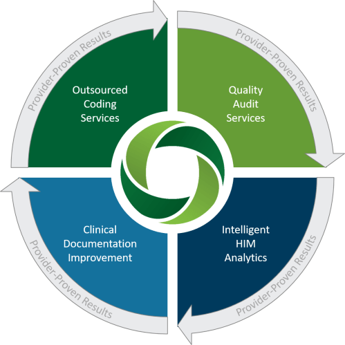 small resolution of comprehensive him services