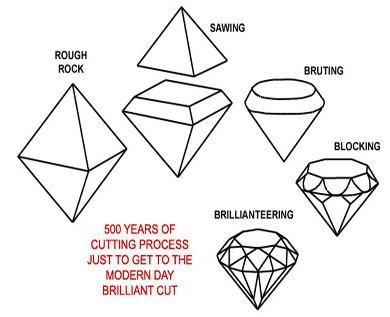 Diamonds, Taylor-Burton Diamonds, Tanzanite Crystal