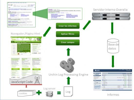 Google Urchin recoje datos de dos fuentes de datos. El tag de Javascript y el log del servidor. Los unifica mediante un proceso en un único archivo de log y a partir de este archivo genera los campos en la base de datos, aplica los filtros y genera los informes en el interface de la herramienta.