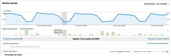 Alertas_diarias_Google_Analytics
