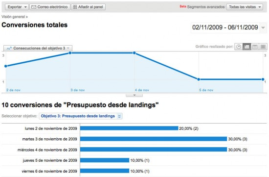 Conversiones totales Google Analytics