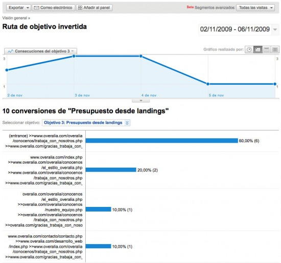 Ruta de objetivo invertida Google Analytics