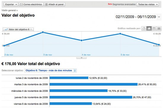 Valor del objetivo Google Analytics