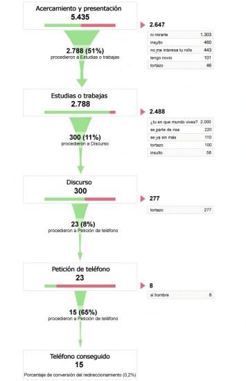 Visualización del redireccionamiento. Google Analytics