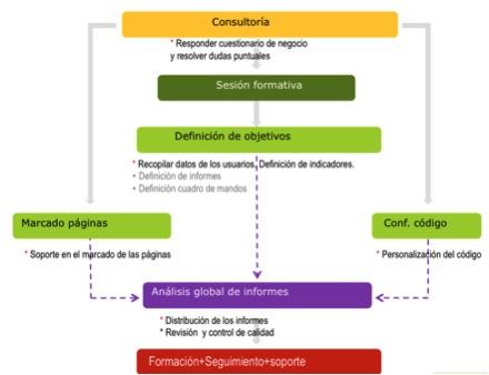Consultoría de medición de intranets