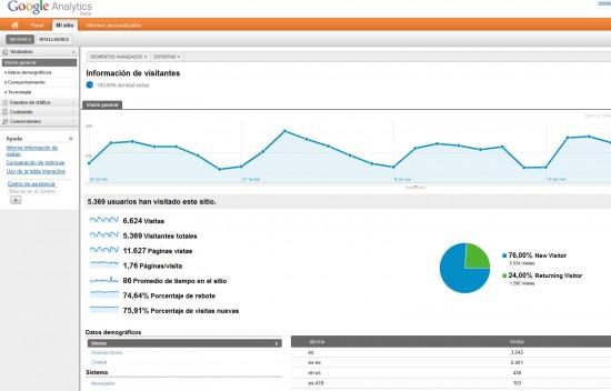 Overalia nuevo panel Google Analytics