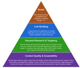 piramide marketing online