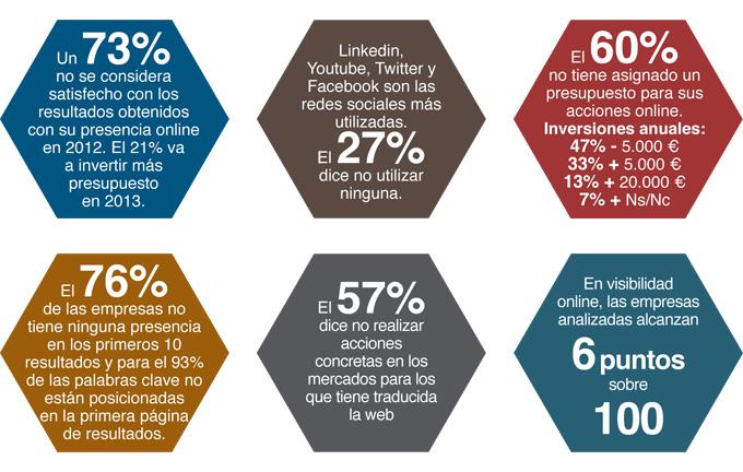 Datos sobre el estudio sobre visibilidad online en empresas de Gipuzkoa Overalia-Adegi