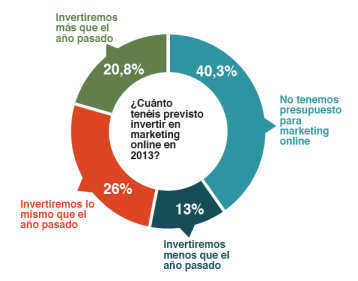 prevision de inversion en marketing online 2013 - estudio visibilidad online overalia adegi