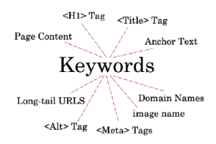 keywords - palabras clave