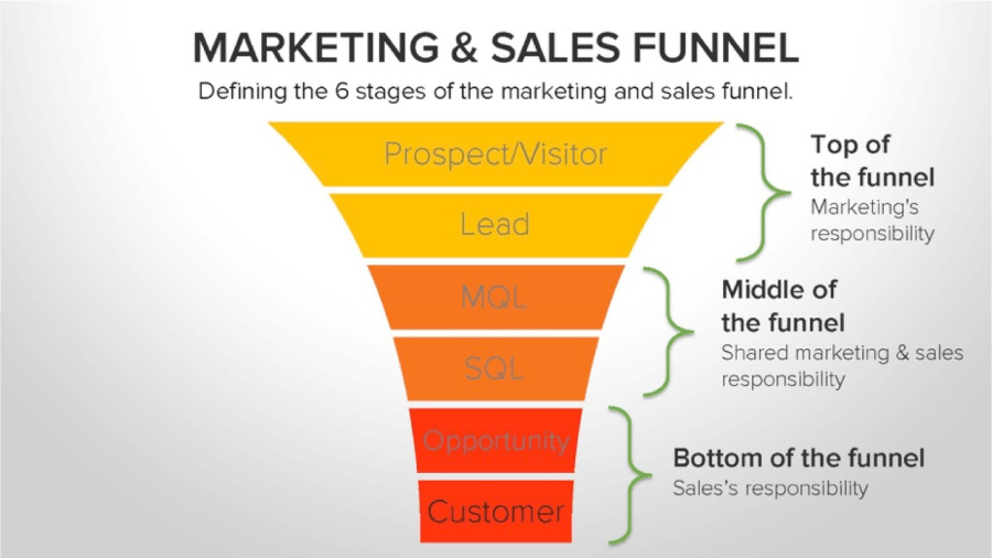 Funnel marketing - ventas