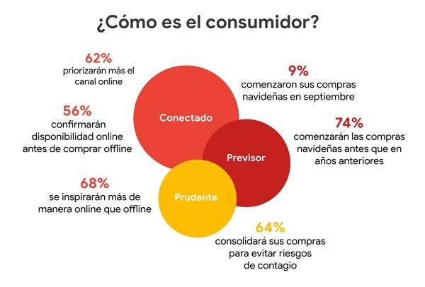 Aumento de la actividad online en las fases de compra