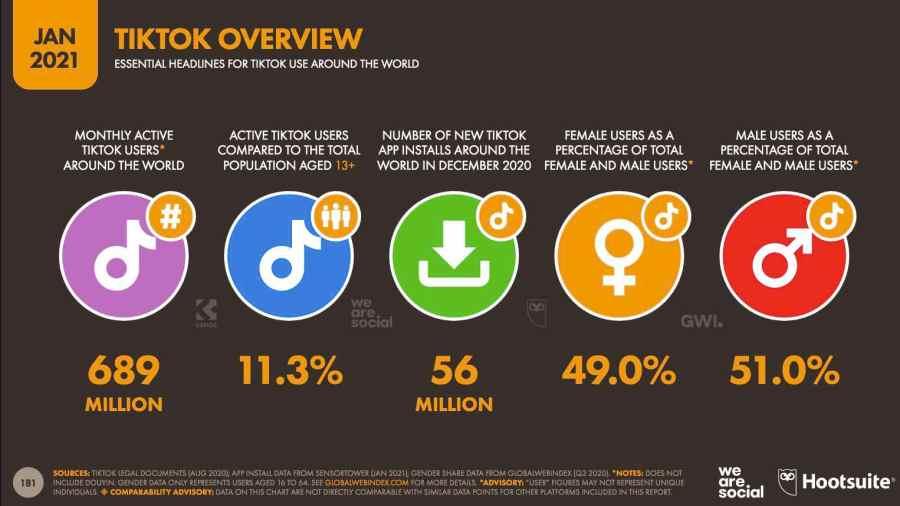 Datos de usuarios de TikTok
