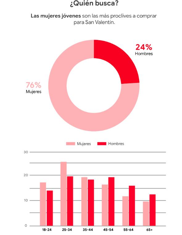 Perfil demográfico de los usuarios que buscan sobre San Valentín