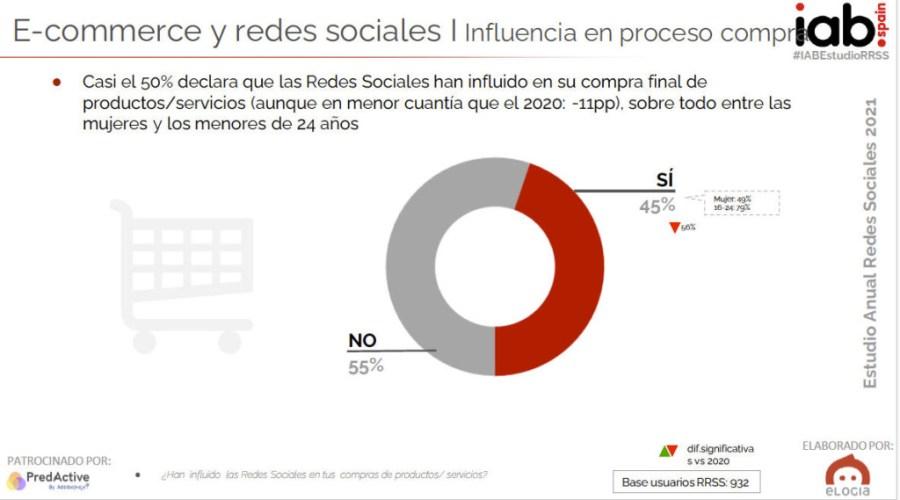 Influencia de las redes sociales a la hora de comprar online