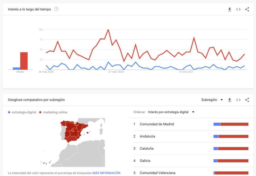 Número de búsquedas de dos palabras en Google Trends