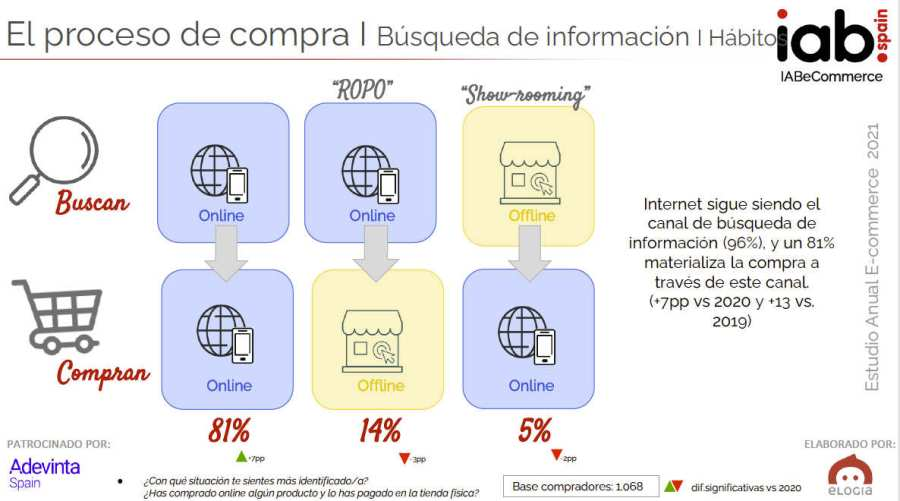 Dispositivos de compra y búsqueda de información