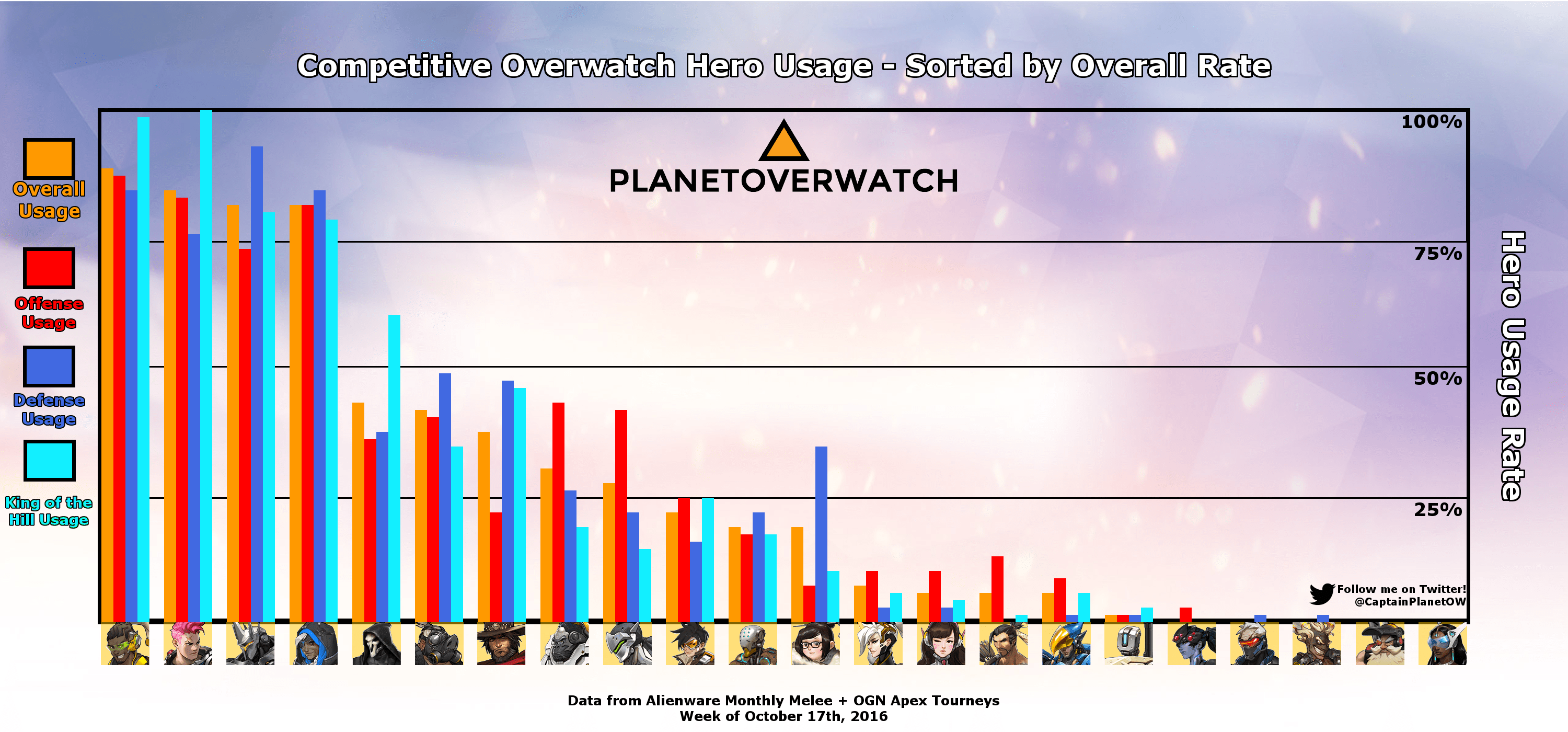 Overwatch Hero Tier List And Meta Report A Meta Divided
