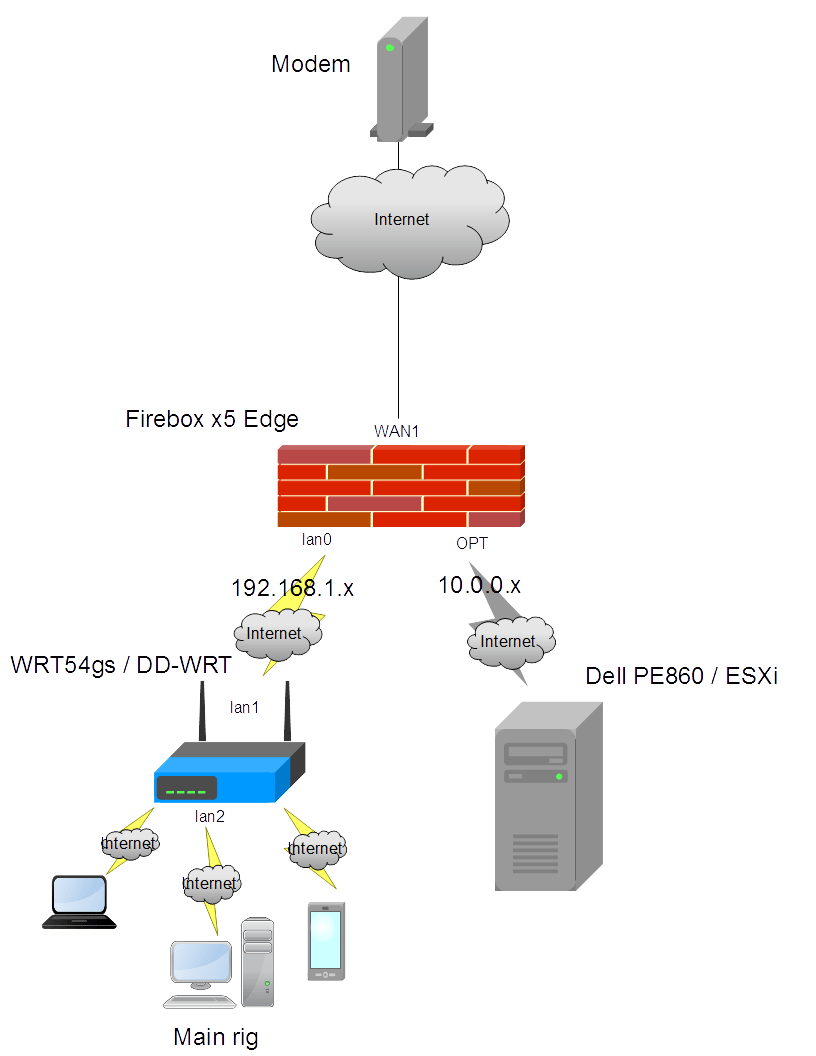 medium resolution of any pfsense pros need help figuring out why i have no internet connectivity