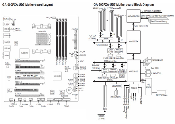 Amd Am3 Motherboard Diagram, Amd, Free Engine Image For
