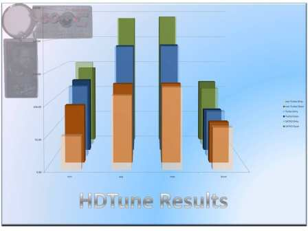 HDTune Results
