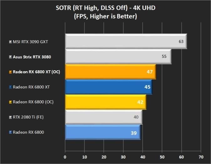 RTX SOTR 4k