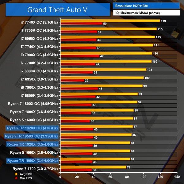 Тестирование процессоров AMD Ryzen Thredripper