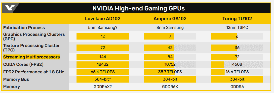 Nvidia AD102
