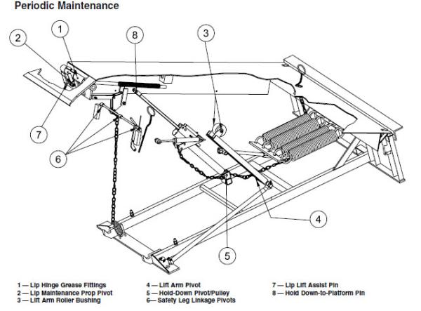 Repairing Your Loading Dock Leveler
