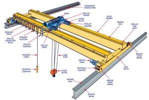 Bridge crane design   Overhead crane design   EOT crane