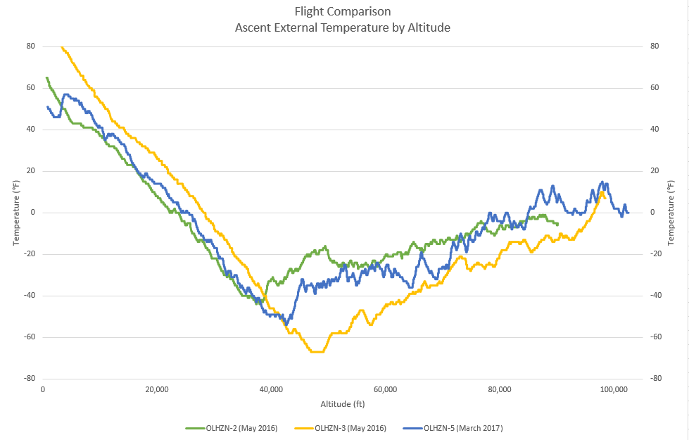 Ascent Temperature by Altitude | Flight Comparison