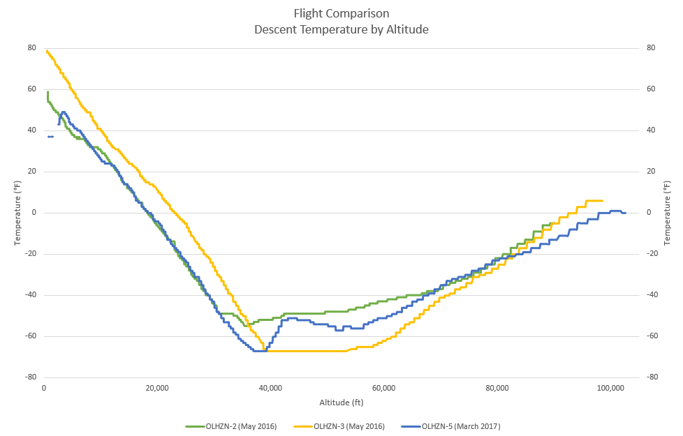 Descent Temperature by Altitude | Flight Comparison