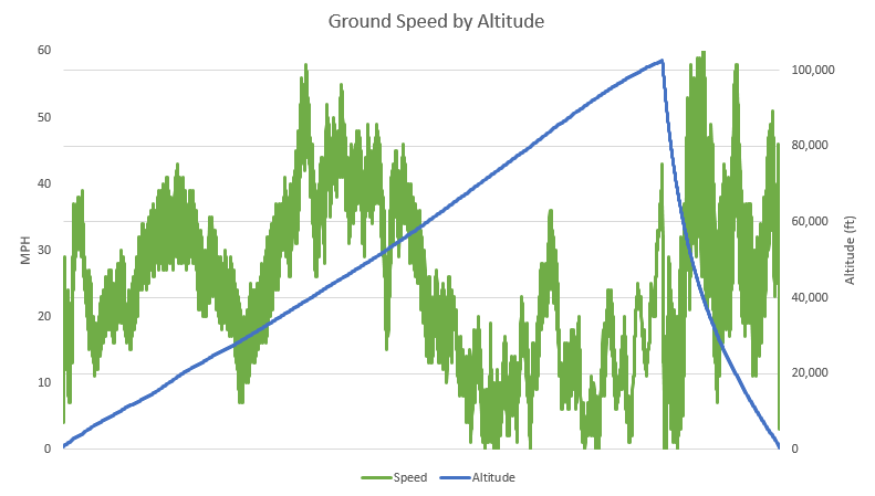 OLHZN-5 Ground Speed vs. Altitude