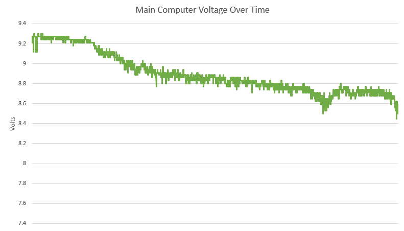 OLHZN-6 Main Battery Voltage