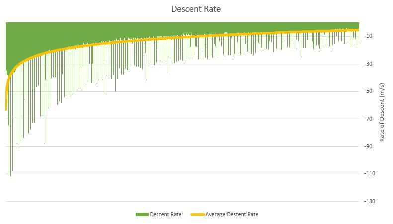 OLHZN-6 Measured Descent Rate