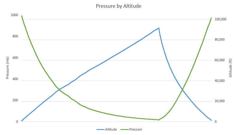 OLHZN-6 Pressure vs. Altitude